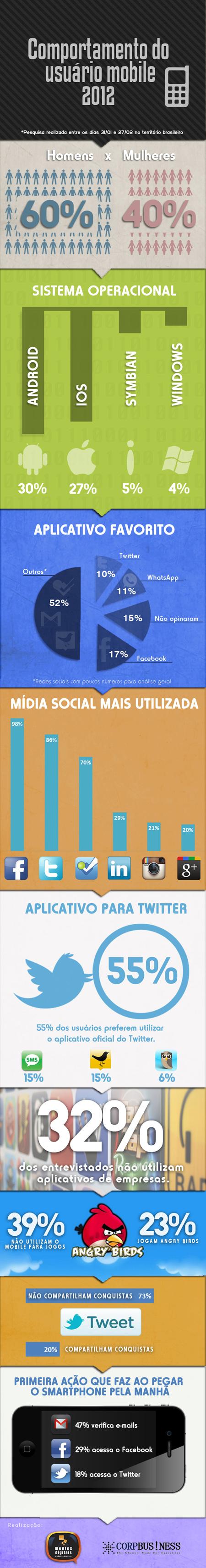 whatsapp usuario twitter tecnologia mobile ios instagram infográfico gmail facebook comportamento celular Angry Birds android 2012